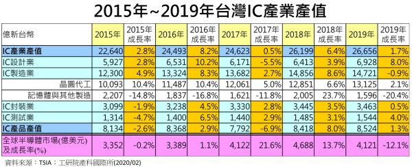 [趨勢情報] TSIA 2019年第四季/2019年台灣IC產業營運成果出爐