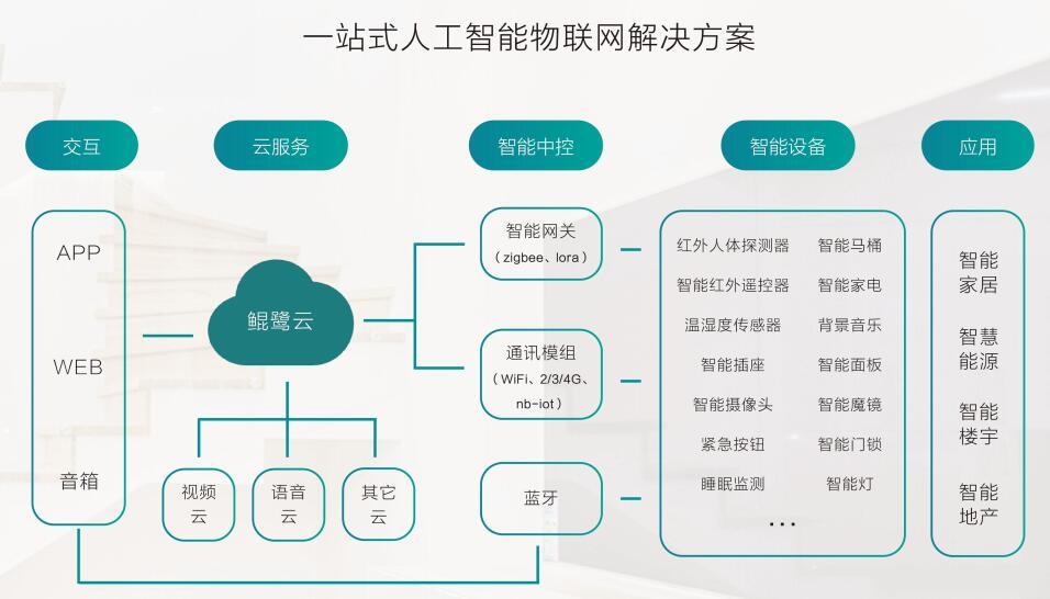 鲲鹭物联AIOT,打造高效安全的物联网开发平台